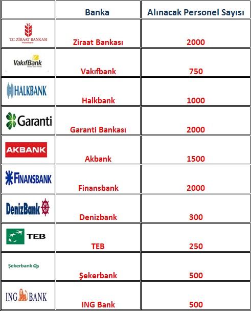 2015 bankalar personel alımı