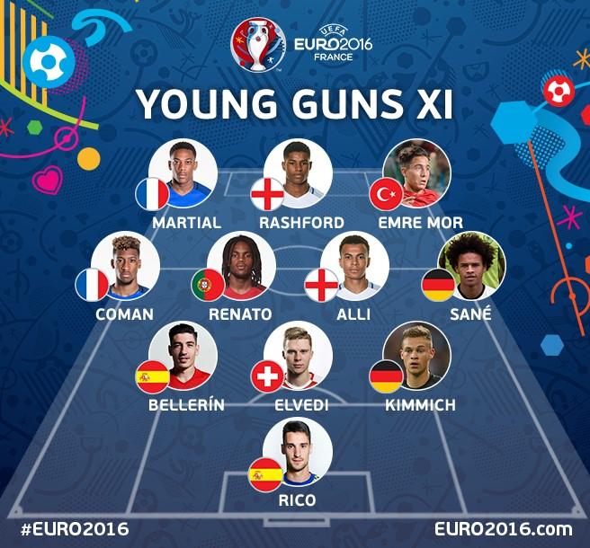 Euro 2016 genç yetenekler
