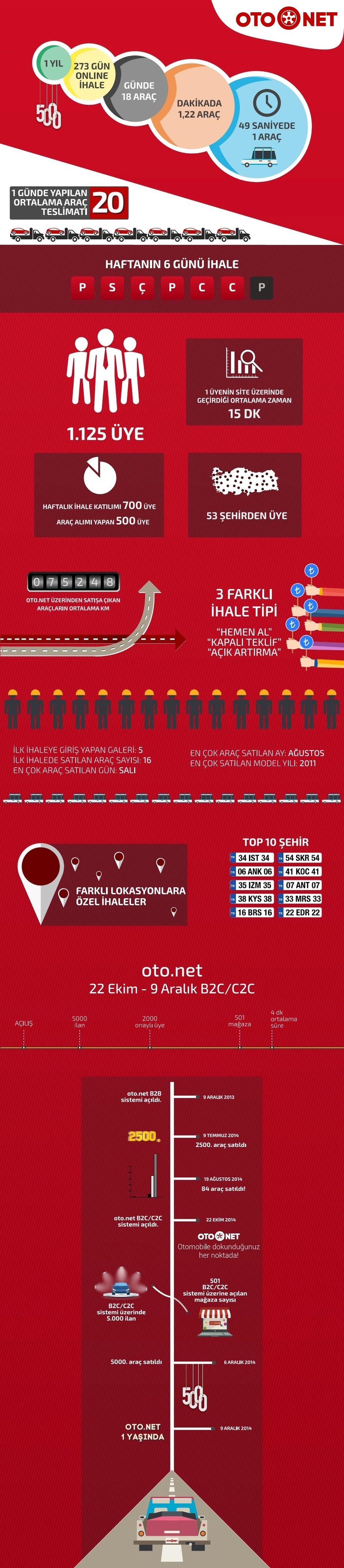 oto.net-otomobil-ilan.infografik