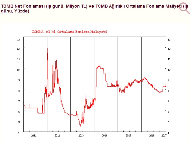 tcmb-ağırlıklı-ortalama-fonlama-maliyeti-grafik